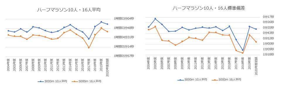 10・16人 ハーフマラソン グラフ