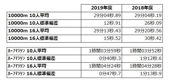 2018-2019箱根直前ver